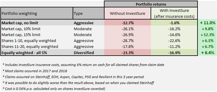 InvestSure stocks research 2