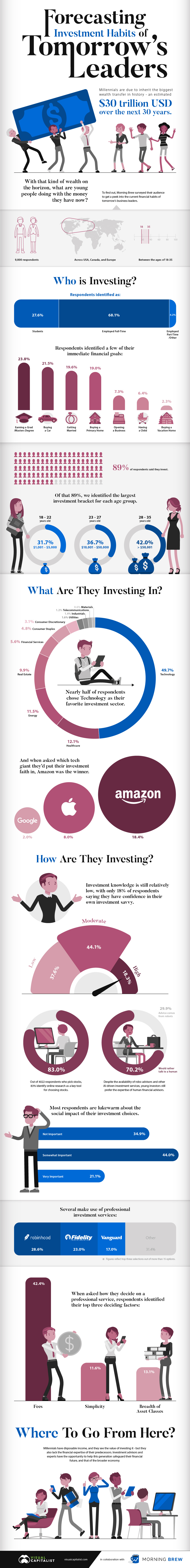 millennials-investing-habits-infographic