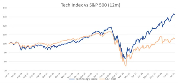 tech index v S&P500