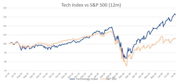 tech index v S&P500